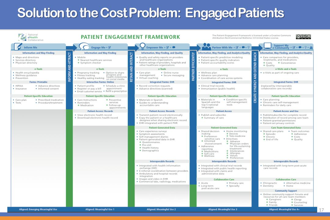 Solution to the Cost Problem: Engaged Patients