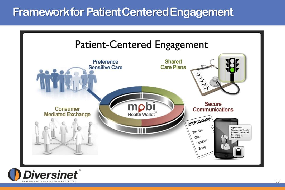 Framework for Patient Centered Engagement