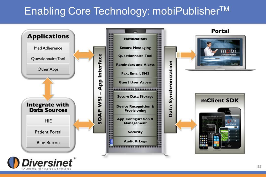 Enabling Core Technology: mobiPublisherTM