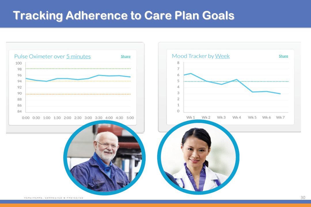 Tracking Adherence to Care Plan Goals