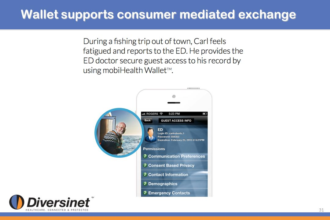 Wallet supports consumer mediated exchange