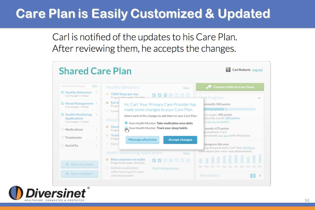 Care Plan is Easily Customized & Updated