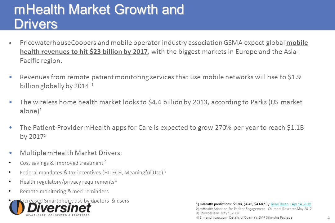 mHealth Market Growth and Drivers