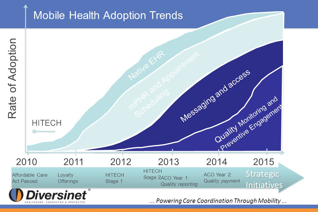 Mobile Health Adoption Trends