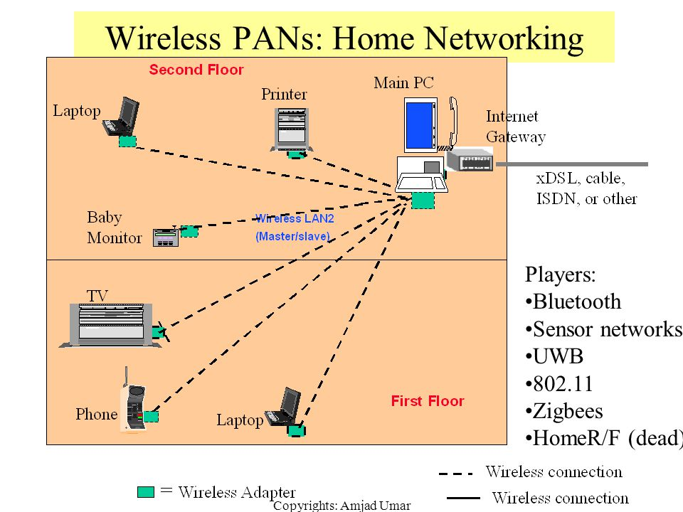 Wireless PANs: Home Networking