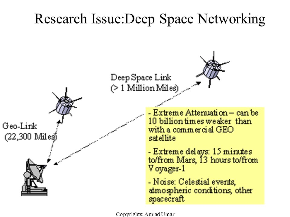 Research Issue:Deep Space Networking