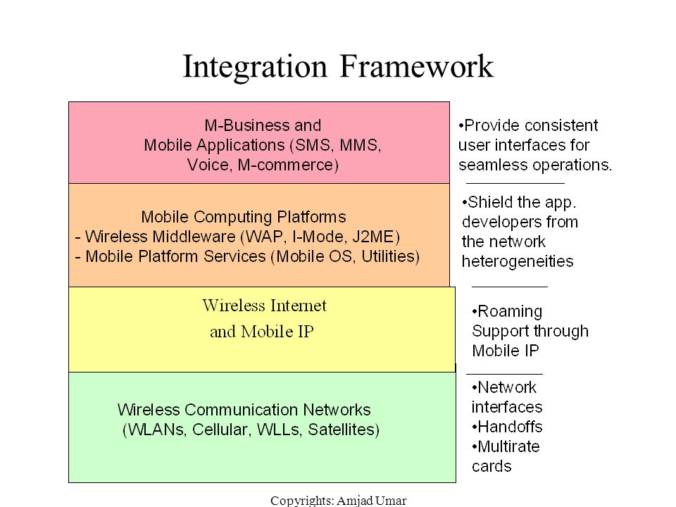Integration Framework