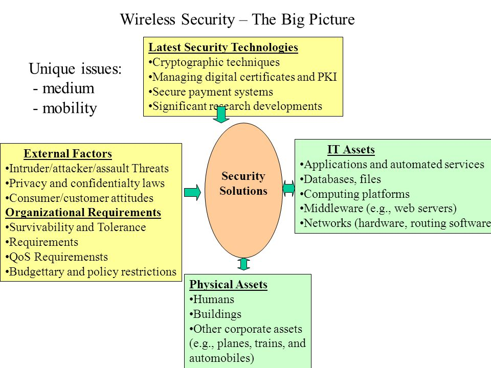Wireless Security – The Big Picture