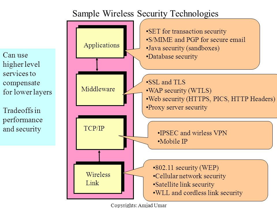 Sample Wireless Security Technologies