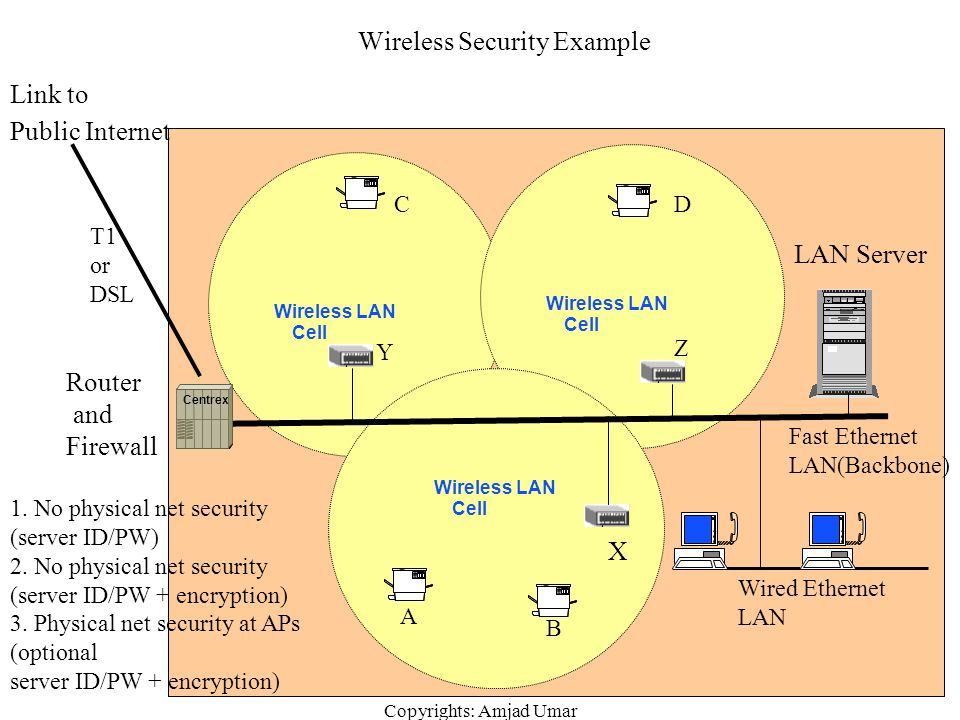 Wireless Security Example