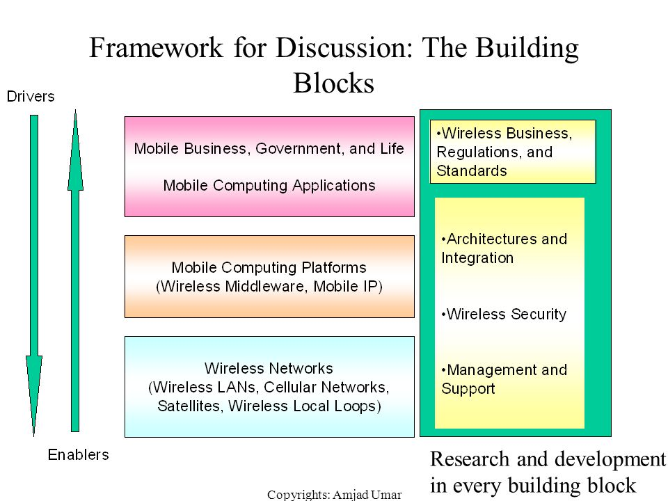 Framework for Discussion: The Building Blocks
