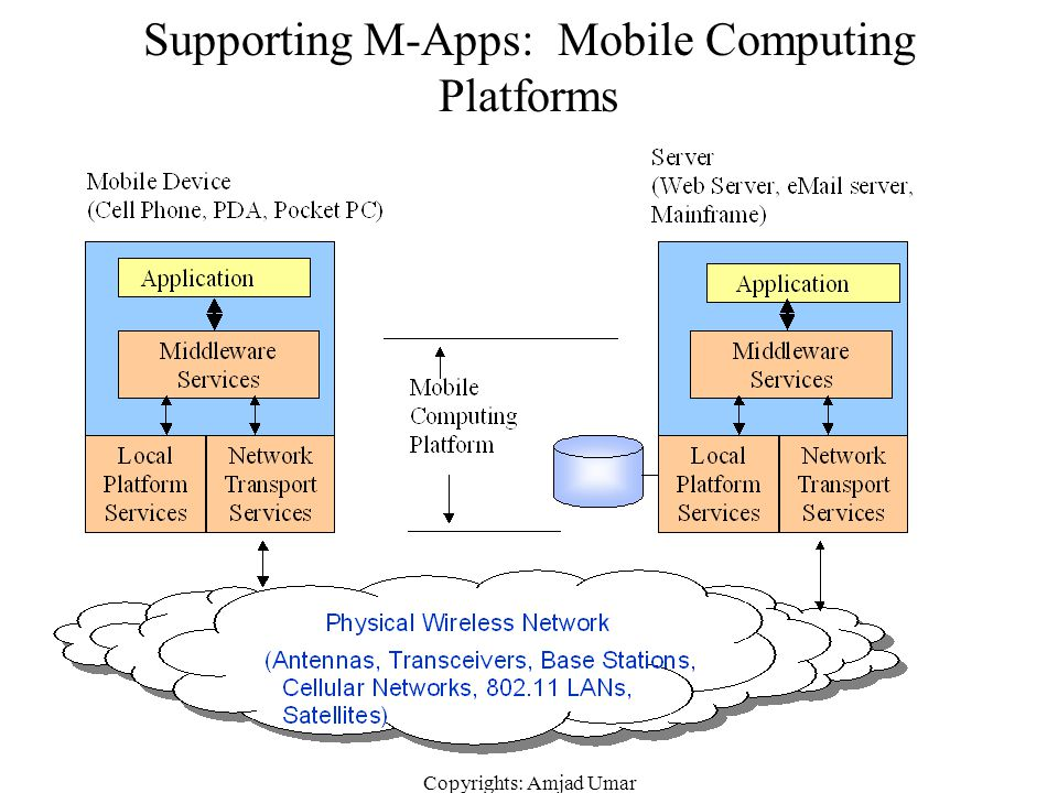 Supporting M-Apps: Mobile Computing Platforms