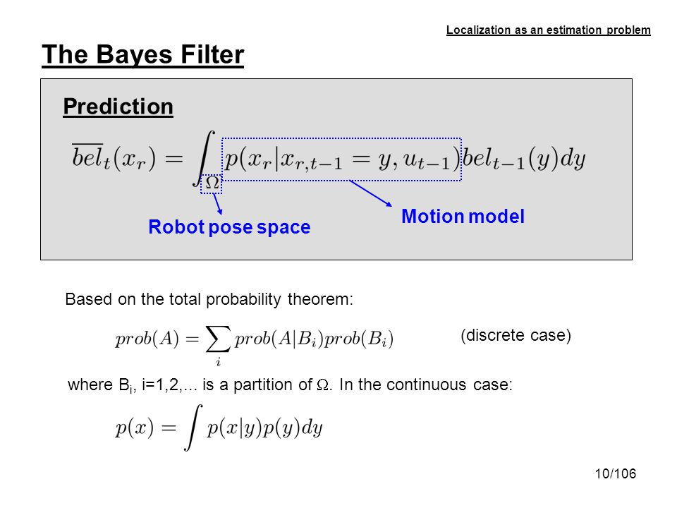 The Bayes Filter Prediction Motion model Robot pose space