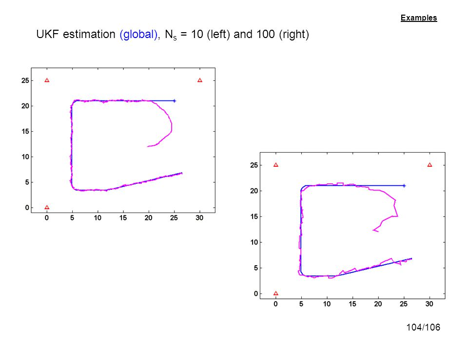 UKF estimation (global), Ns = 10 (left) and 100 (right)