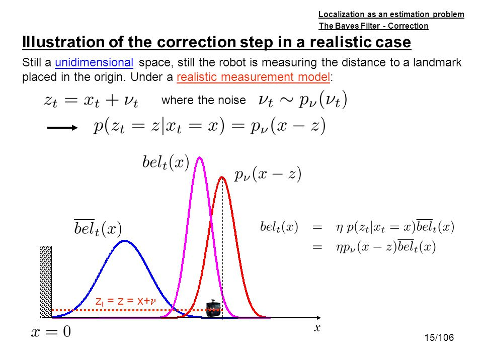 Illustration of the correction step in a realistic case