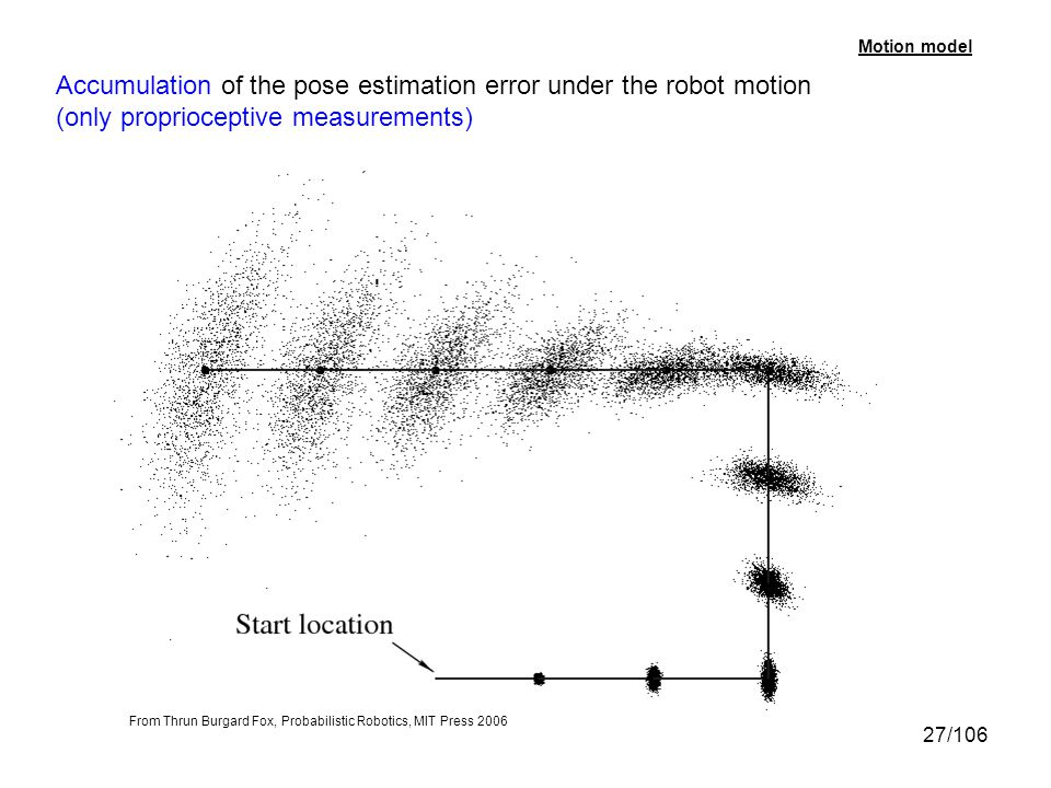 Accumulation of the pose estimation error under the robot motion
