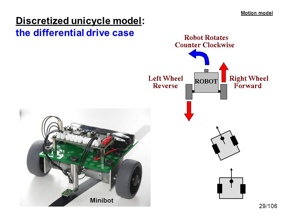 Discretized unicycle model: the differential drive case