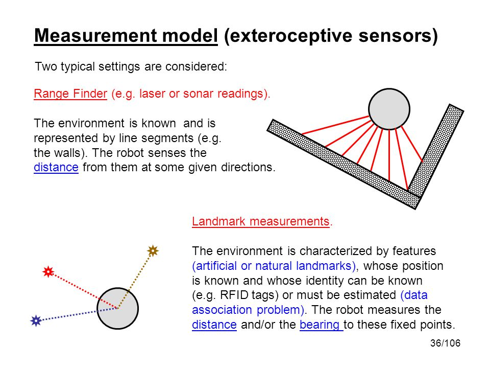 Measurement model (exteroceptive sensors)