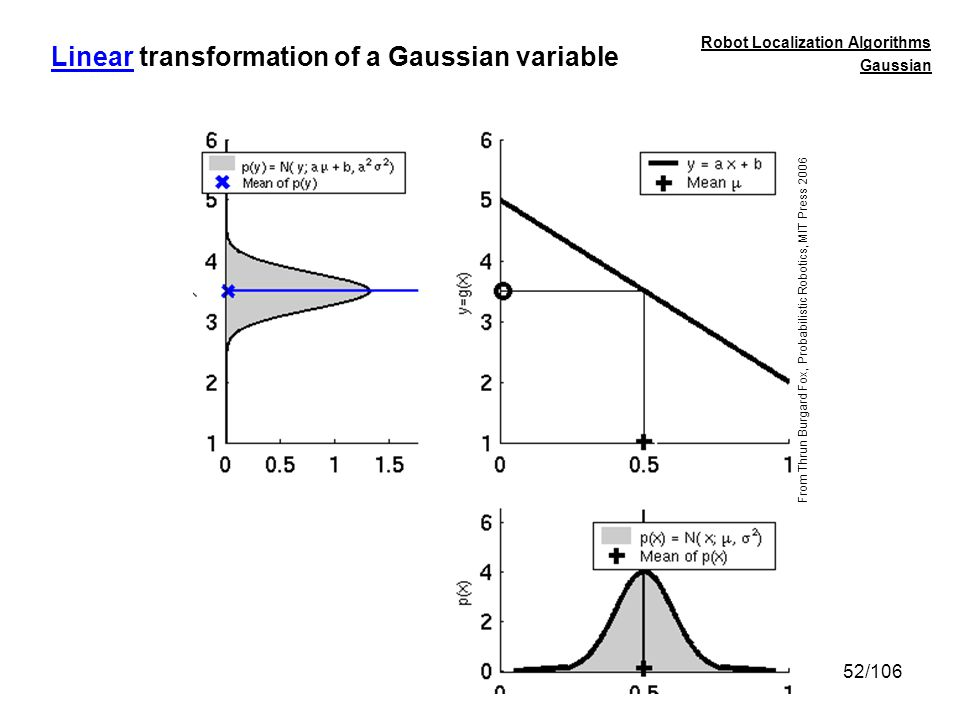 Linear transformation of a Gaussian variable