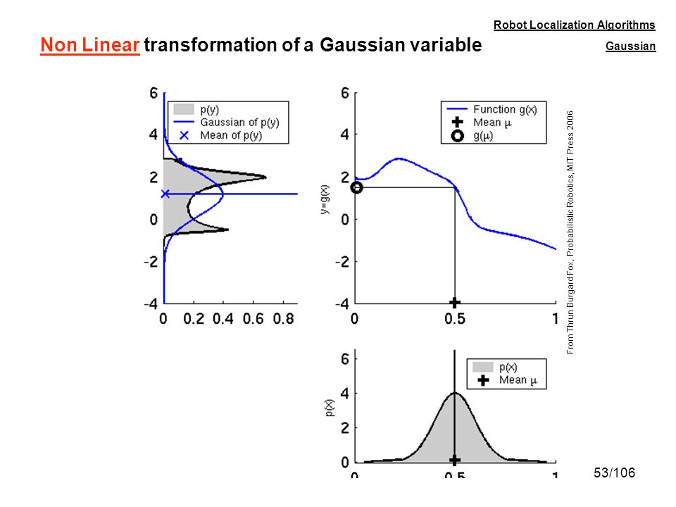 Non Linear transformation of a Gaussian variable