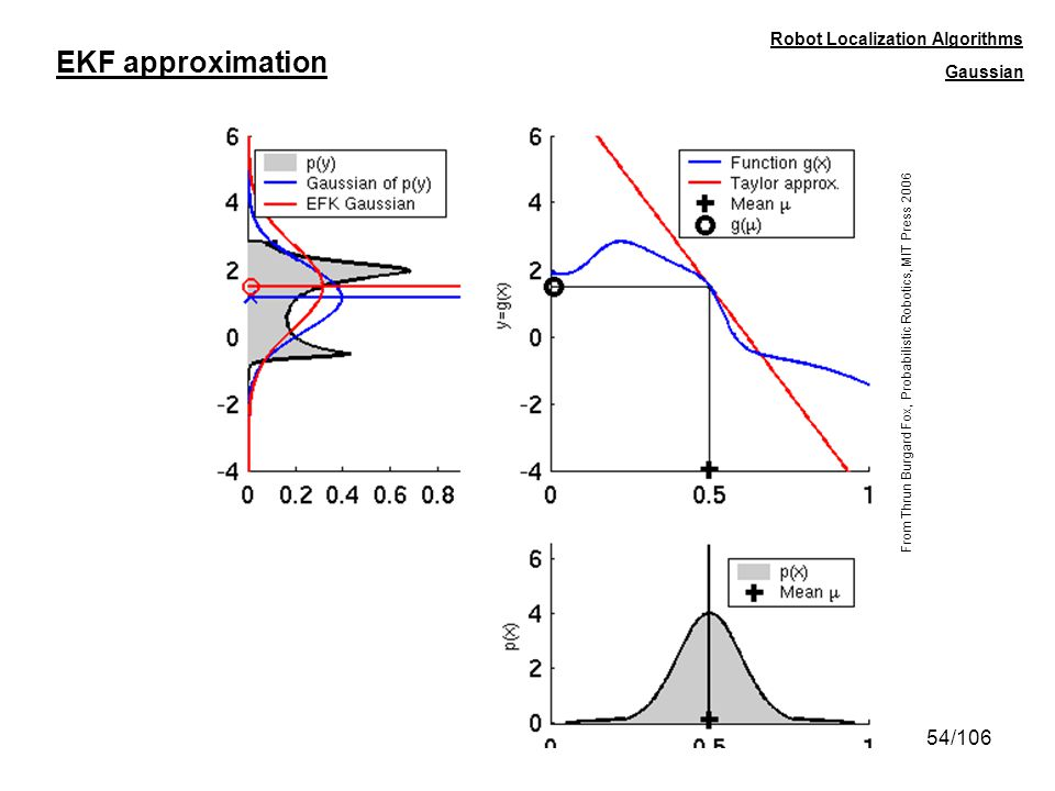 EKF approximation Robot Localization Algorithms Gaussian