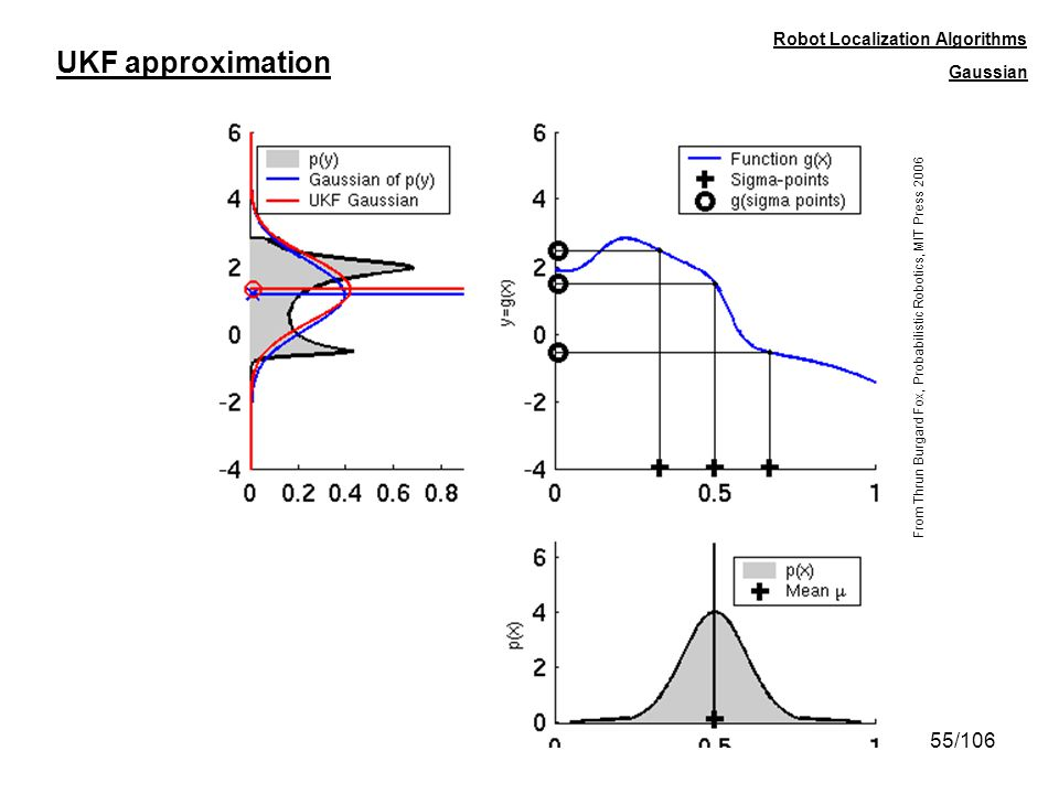 UKF approximation Robot Localization Algorithms Gaussian