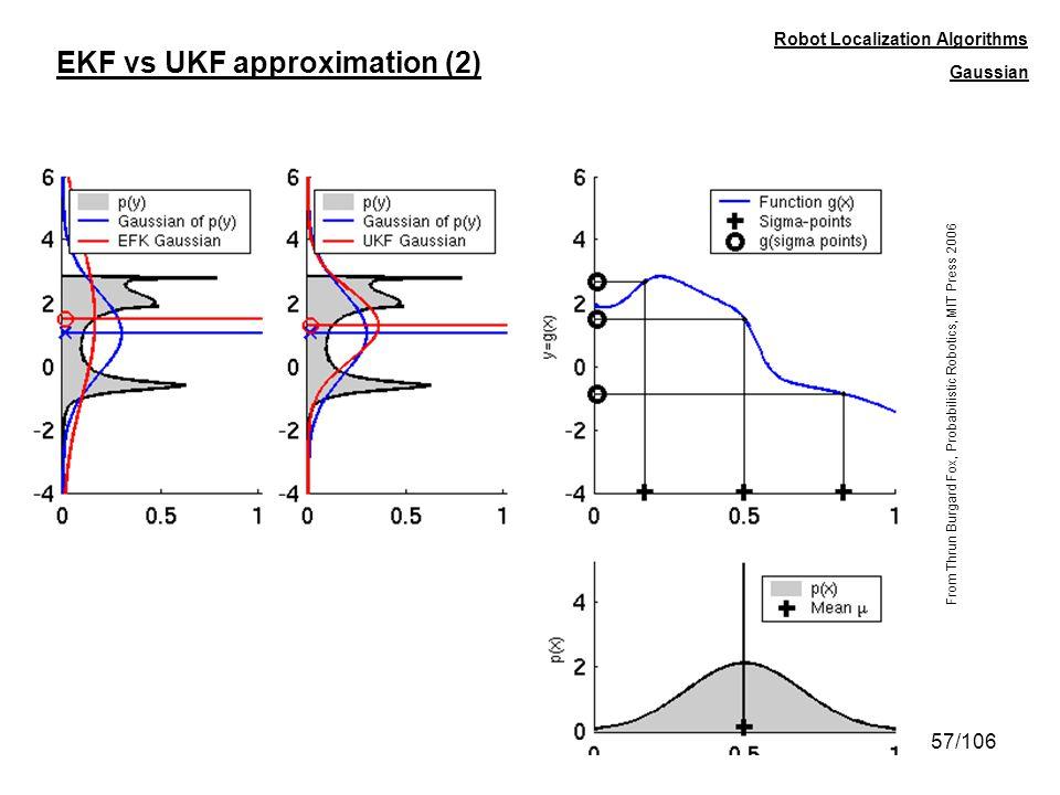EKF vs UKF approximation (2)