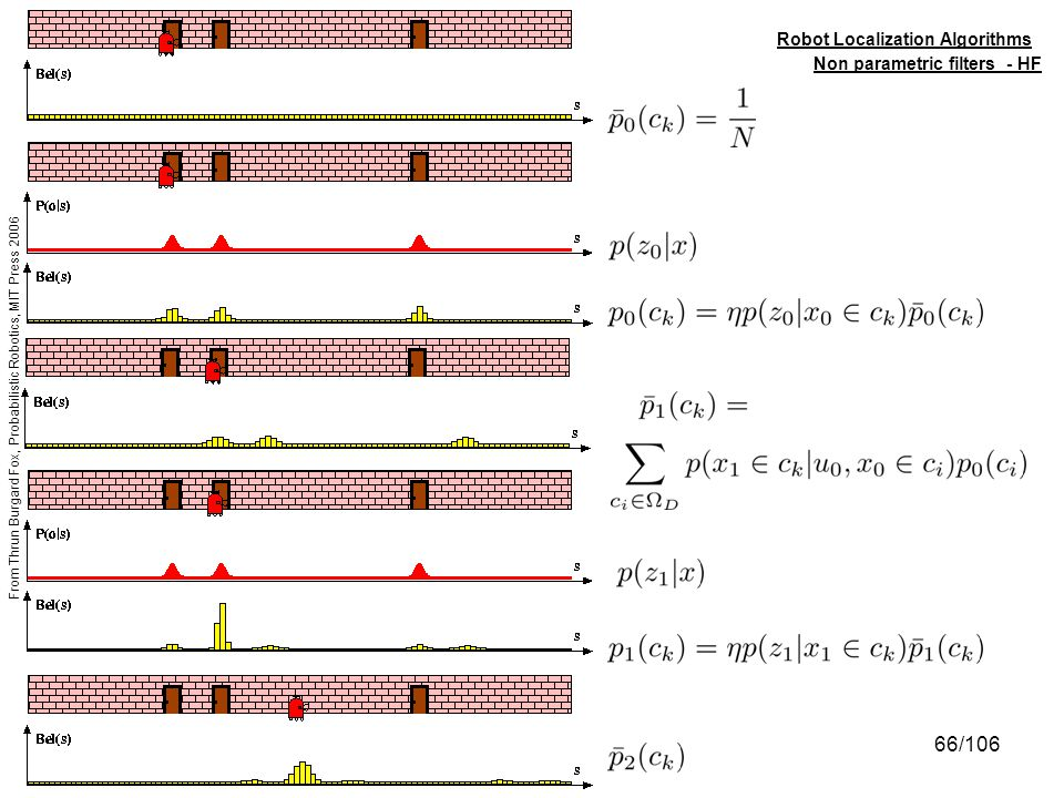 Robot Localization Algorithms Non parametric filters - HF