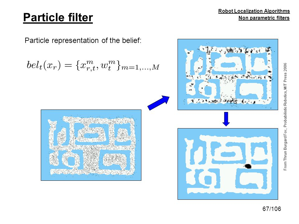 Particle filter Particle representation of the belief: