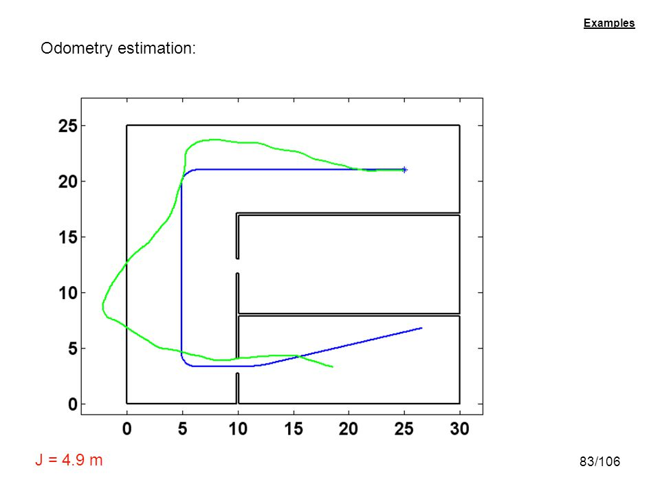 Examples Odometry estimation: J = 4.9 m