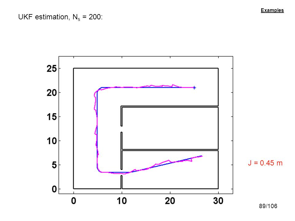 Examples UKF estimation, Ns = 200: J = 0.45 m