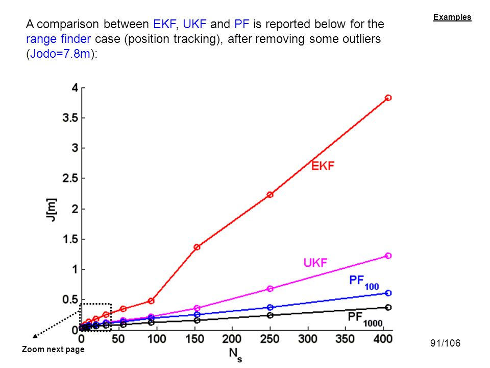 A comparison between EKF, UKF and PF is reported below for the