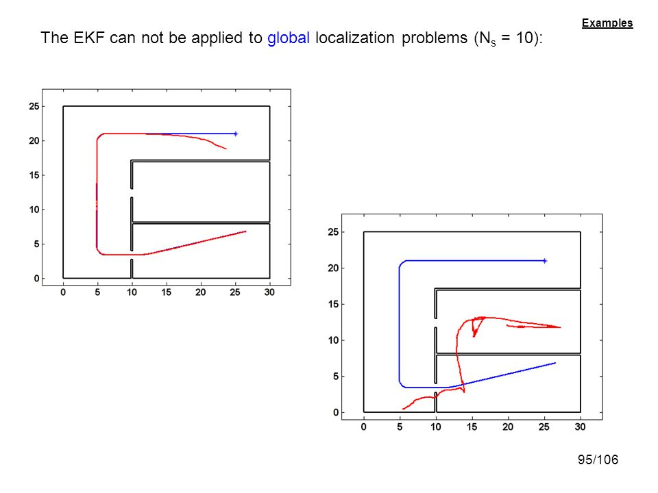 The EKF can not be applied to global localization problems (Ns = 10):