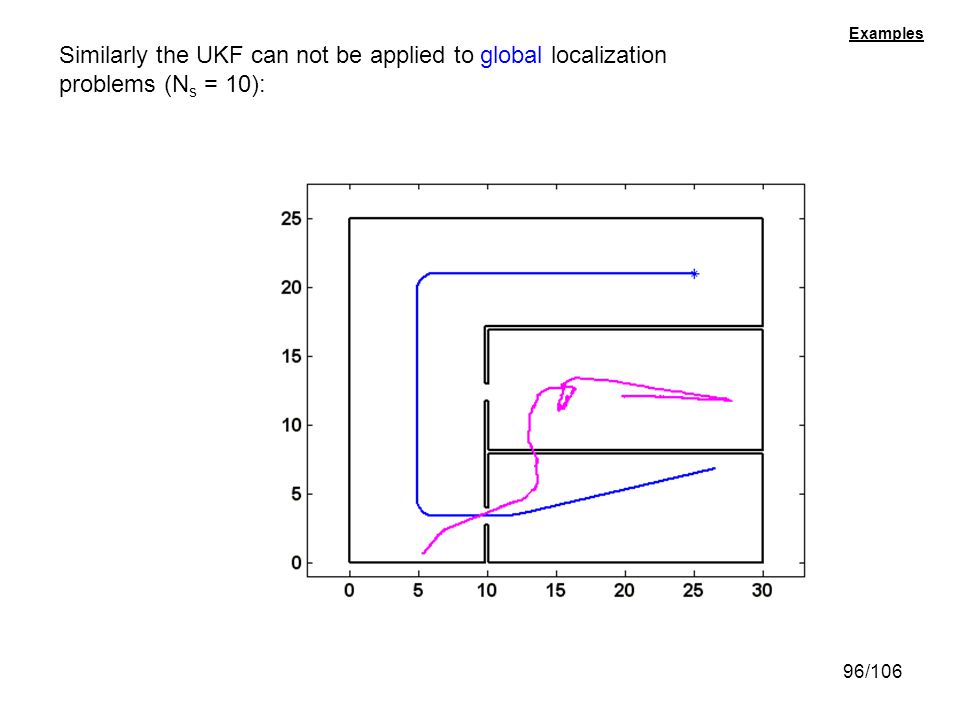 Similarly the UKF can not be applied to global localization