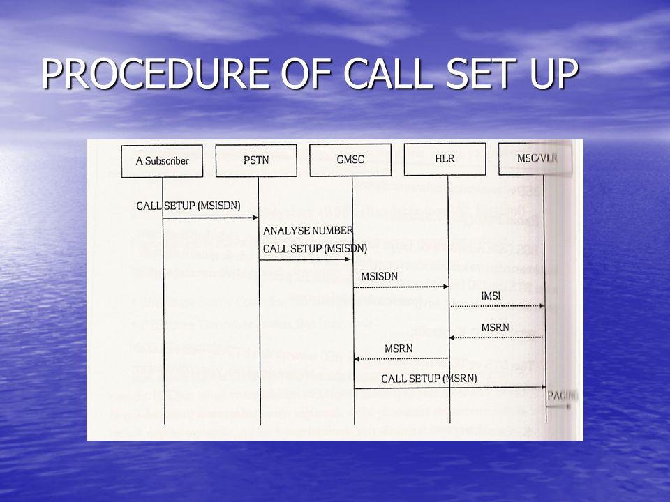 PROCEDURE OF CALL SET UP