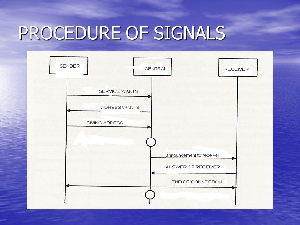 PROCEDURE OF SIGNALS