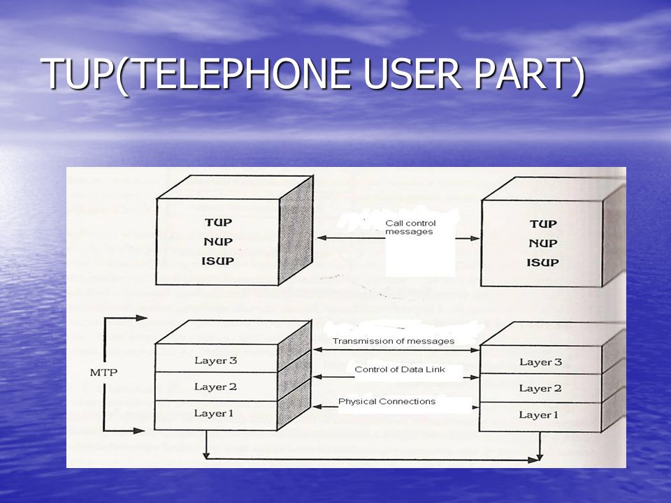 TUP(TELEPHONE USER PART)