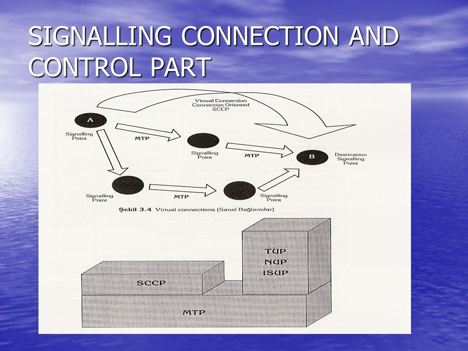 SIGNALLING CONNECTION AND CONTROL PART