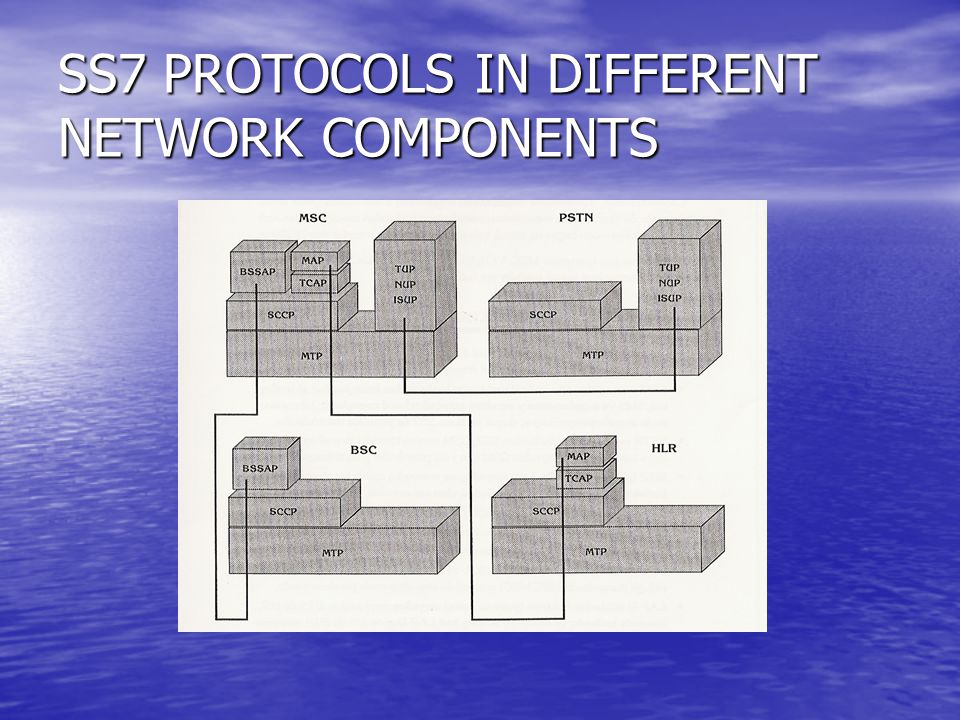 SS7 PROTOCOLS IN DIFFERENT NETWORK COMPONENTS