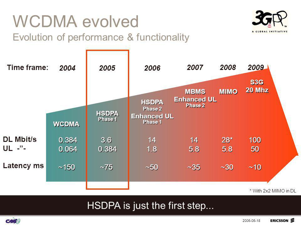 WCDMA evolved Evolution of performance & functionality