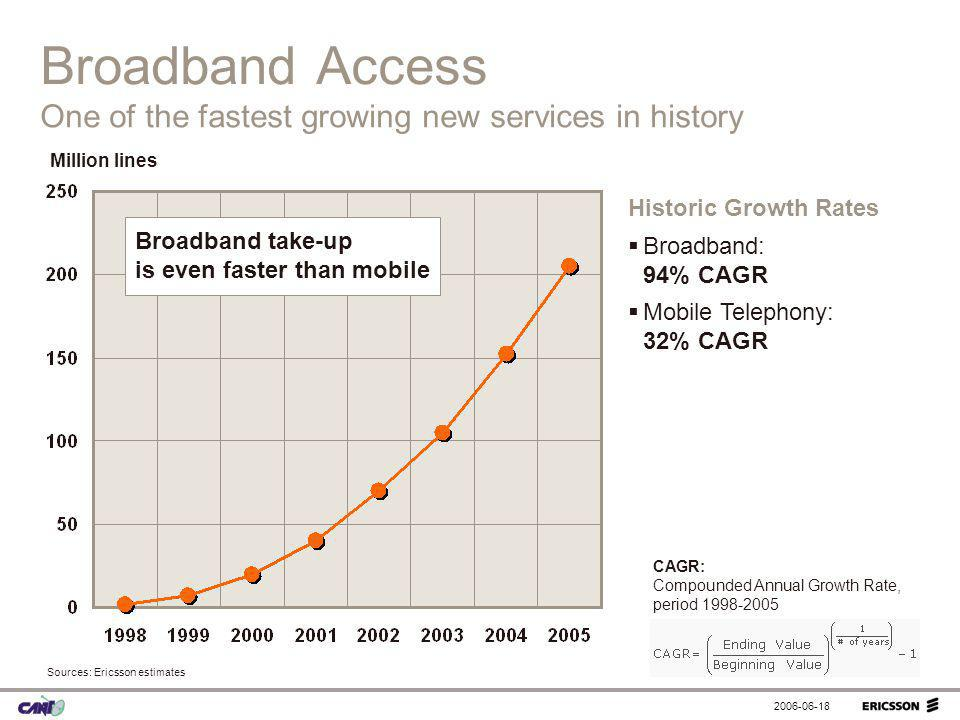 Broadband Access One of the fastest growing new services in history