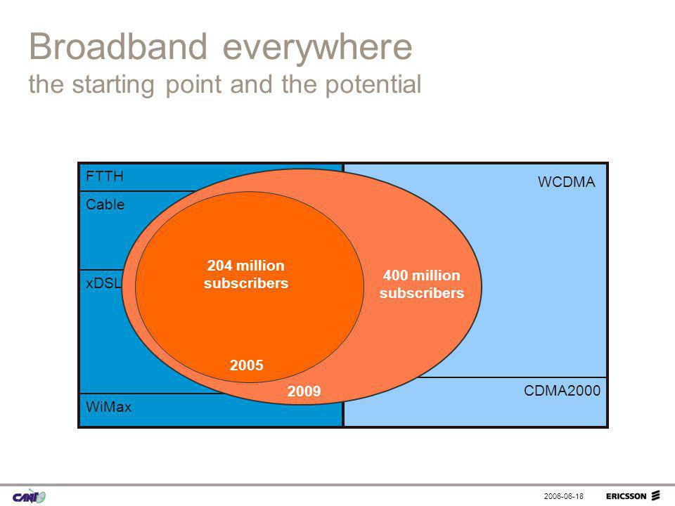 Broadband everywhere the starting point and the potential
