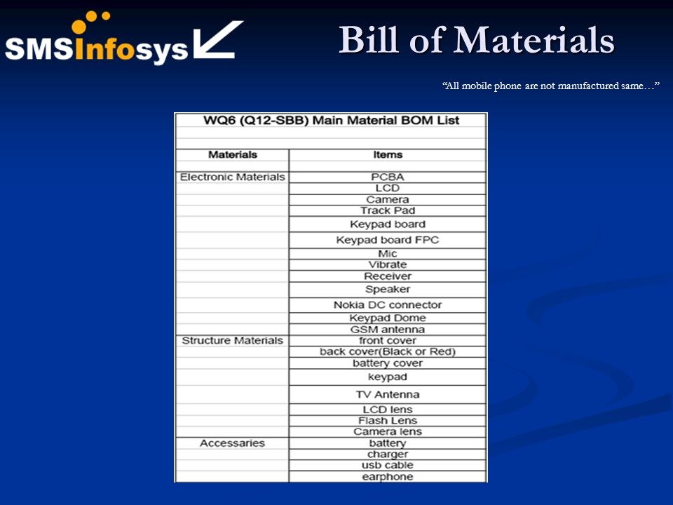 Bill of Materials All mobile phone are not manufactured same…