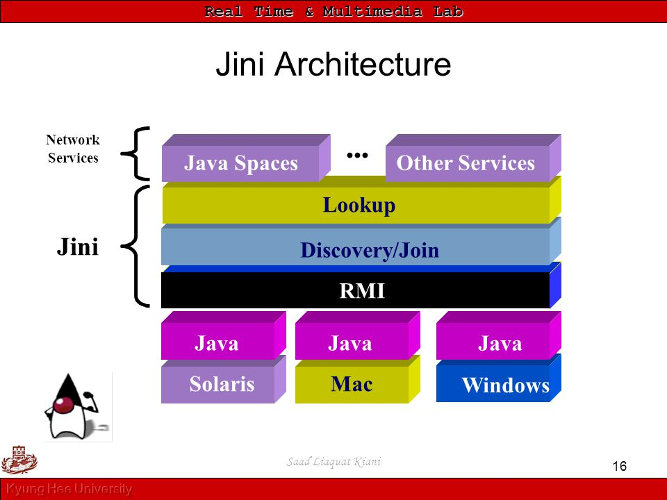 Jini Architecture Jini Java Spaces Other Services ••• Lookup