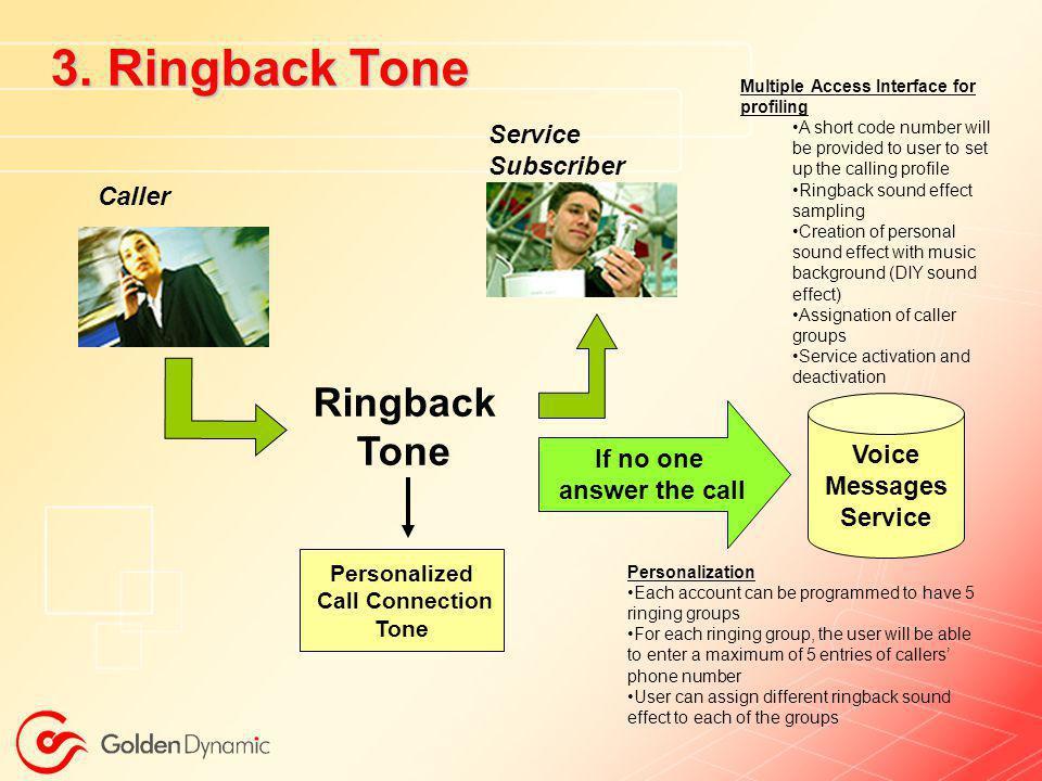 3. Ringback Tone Ringback Tone Service Subscriber Caller Voice