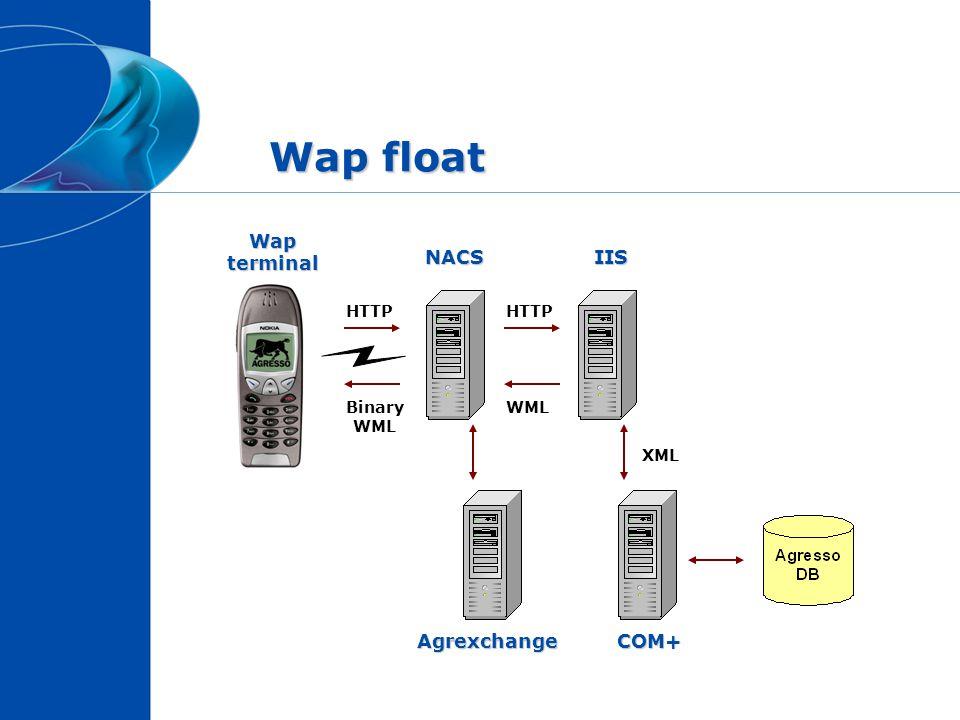 Wap float Wap terminal NACS IIS Agrexchange COM+ HTTP HTTP Binary WML