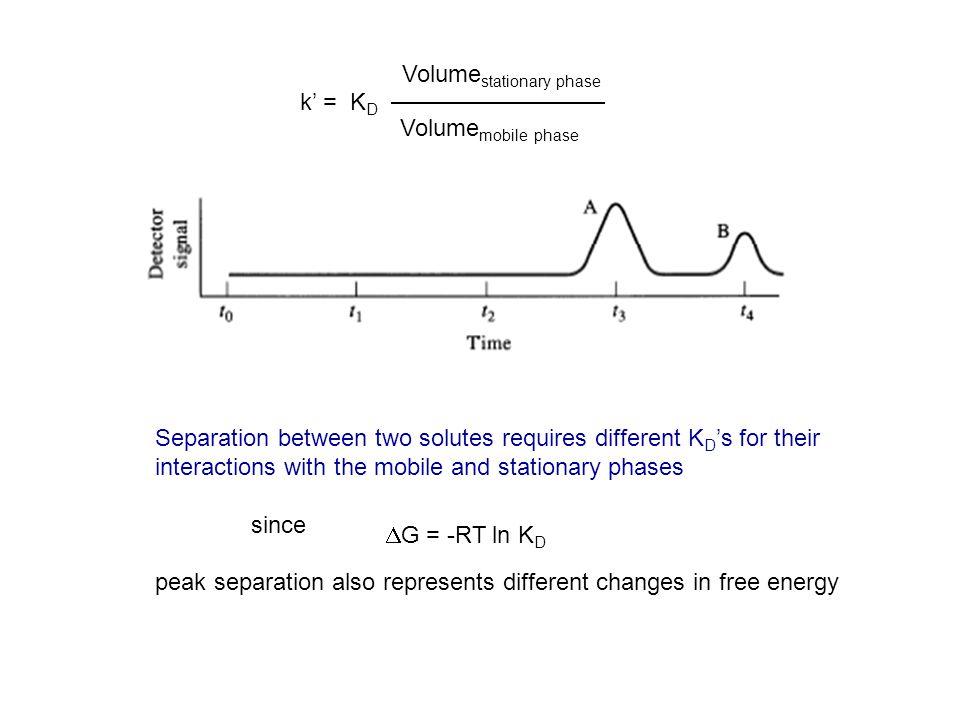 Volumestationary phase