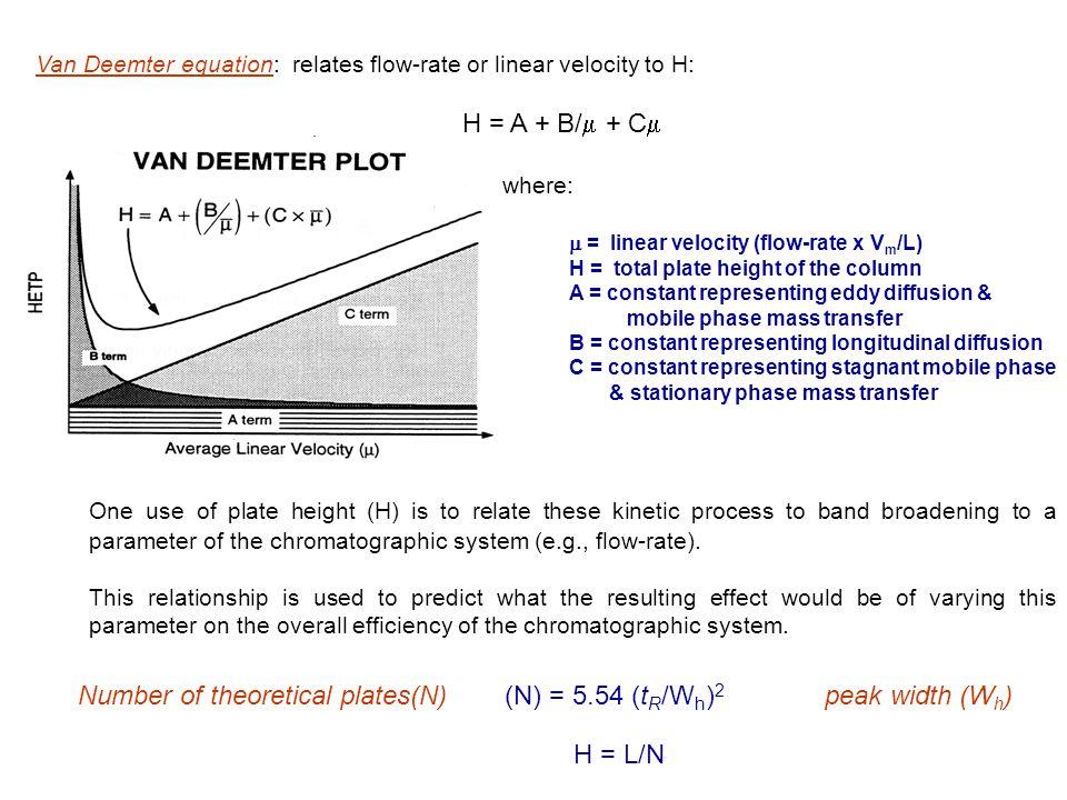 Number of theoretical plates(N) (N) = 5.54 (tR/Wh)2 peak width (Wh)