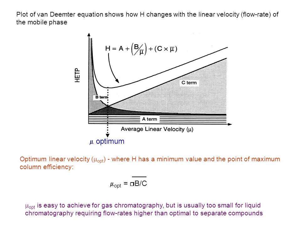 Plot of van Deemter equation shows how H changes with the linear velocity (flow-rate) of the mobile phase