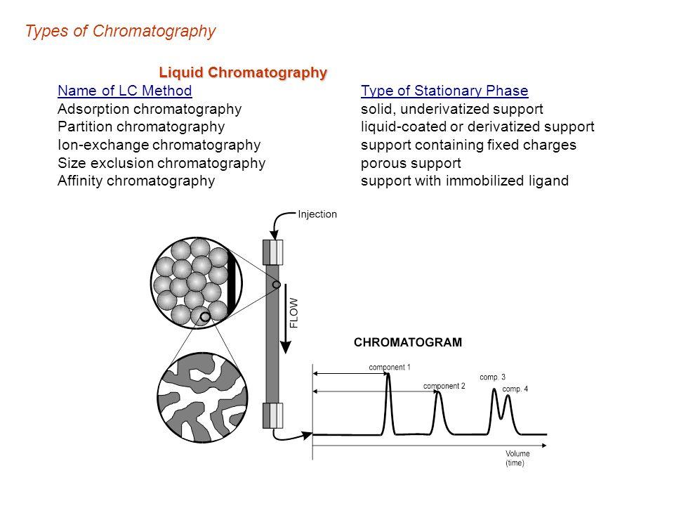 Types of Chromatography Liquid Chromatography